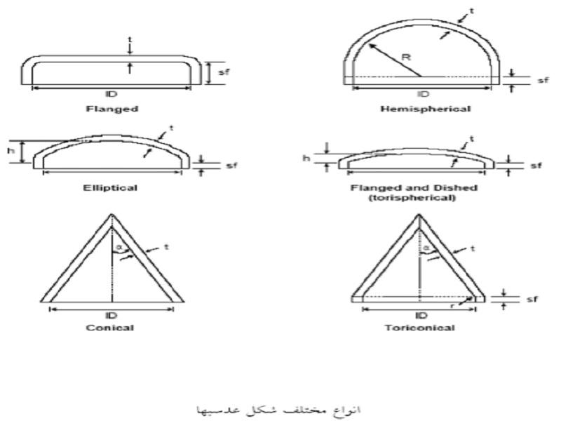 انواع مختلف شکل عدسی