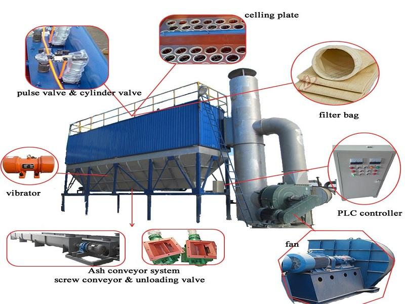 اجزای غبارگیرهای صنعتی (Components of industrial dust collectors)