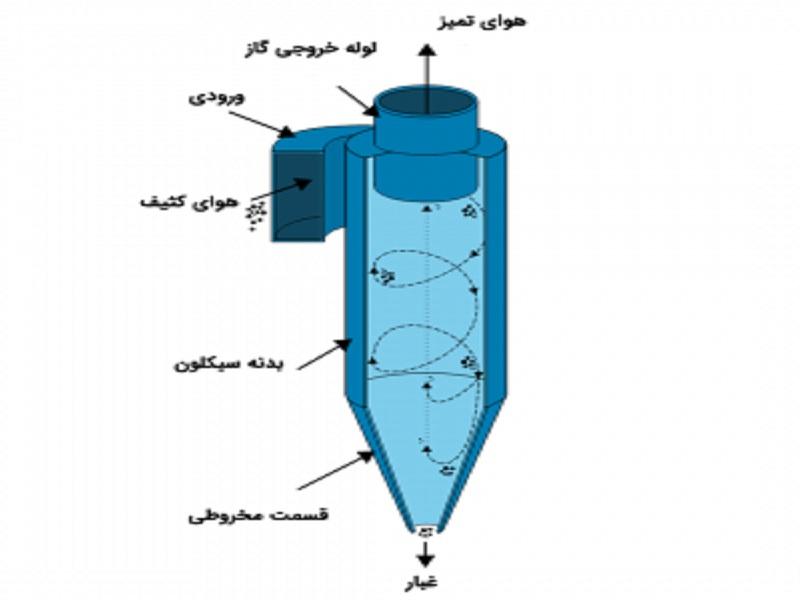 طرز کار سیکلون (جداساز ذرات و غبارگیر)